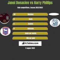 Janoi Donacien vs Harry Phillips h2h player stats