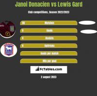 Janoi Donacien vs Lewis Gard h2h player stats