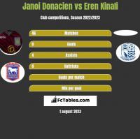 Janoi Donacien vs Eren Kinali h2h player stats