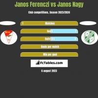 Janos Ferenczi vs Janos Nagy h2h player stats