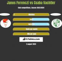 Janos Ferenczi vs Csaba Vachtler h2h player stats