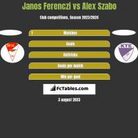 Janos Ferenczi vs Alex Szabo h2h player stats