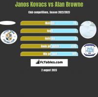 Janos Kovacs vs Alan Browne h2h player stats