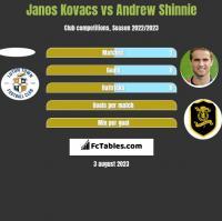 Janos Kovacs vs Andrew Shinnie h2h player stats
