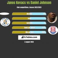 Janos Kovacs vs Daniel Johnson h2h player stats