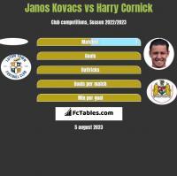 Janos Kovacs vs Harry Cornick h2h player stats