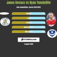 Janos Kovacs vs Ryan Tunnicliffe h2h player stats