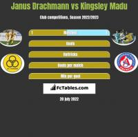 Janus Drachmann vs Kingsley Madu h2h player stats