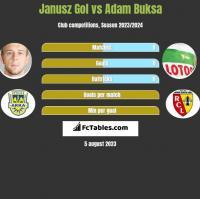 Janusz Gol vs Adam Buksa h2h player stats