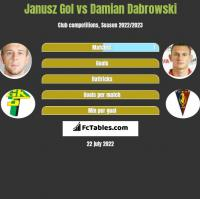 Janusz Gol vs Damian Dabrowski h2h player stats