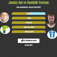 Janusz Gol vs Dominik Furman h2h player stats