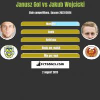 Janusz Gol vs Jakub Wojcicki h2h player stats