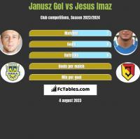 Janusz Gol vs Jesus Imaz h2h player stats