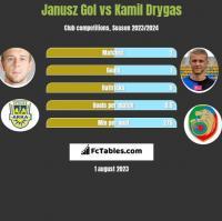 Janusz Gol vs Kamil Drygas h2h player stats