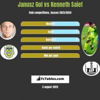 Janusz Gol vs Kenneth Saief h2h player stats