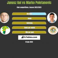 Janusz Gol vs Marko Poletanovic h2h player stats