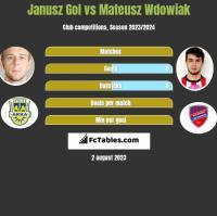 Janusz Gol vs Mateusz Wdowiak h2h player stats