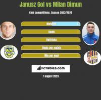 Janusz Gol vs Milan Dimun h2h player stats