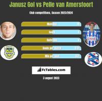 Janusz Gol vs Pelle van Amersfoort h2h player stats