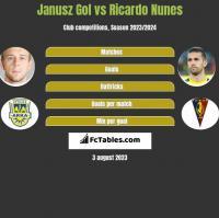 Janusz Gol vs Ricardo Nunes h2h player stats
