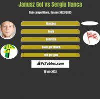 Janusz Gol vs Sergiu Hanca h2h player stats