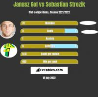Janusz Gol vs Sebastian Strozik h2h player stats