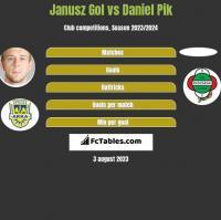 Janusz Gol vs Daniel Pik h2h player stats