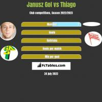 Janusz Gol vs Thiago h2h player stats