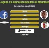 Jaquite vs Almoatasembellah Ali Mohamed h2h player stats