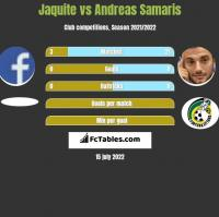 Jaquite vs Andreas Samaris h2h player stats