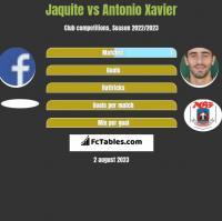 Jaquite vs Antonio Xavier h2h player stats