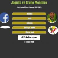 Jaquite vs Bruno Monteiro h2h player stats