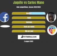 Jaquite vs Carlos Mane h2h player stats