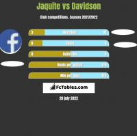 Jaquite vs Davidson h2h player stats
