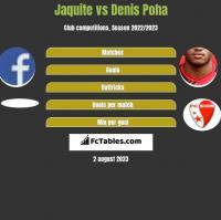 Jaquite vs Denis Poha h2h player stats