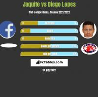 Jaquite vs Diego Lopes h2h player stats