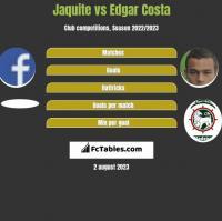 Jaquite vs Edgar Costa h2h player stats