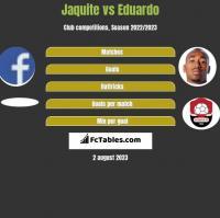 Jaquite vs Eduardo h2h player stats