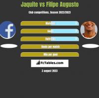 Jaquite vs Filipe Augusto h2h player stats