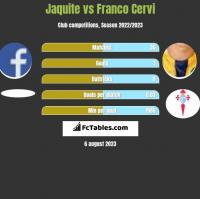 Jaquite vs Franco Cervi h2h player stats