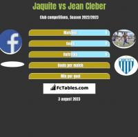 Jaquite vs Jean Cleber h2h player stats