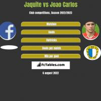 Jaquite vs Joao Carlos h2h player stats