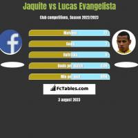 Jaquite vs Lucas Evangelista h2h player stats