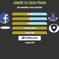 Jaquite vs Lucas Piazon h2h player stats
