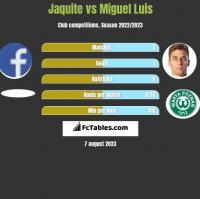 Jaquite vs Miguel Luis h2h player stats