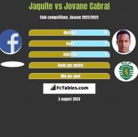 Jaquite vs Jovane Cabral h2h player stats