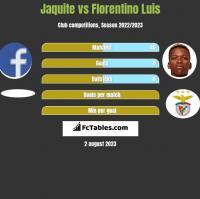 Jaquite vs Florentino Luis h2h player stats