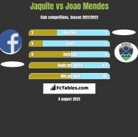Jaquite vs Joao Mendes h2h player stats