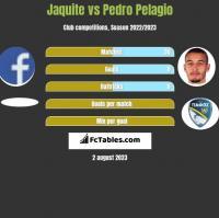 Jaquite vs Pedro Pelagio h2h player stats