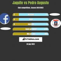 Jaquite vs Pedro Augusto h2h player stats